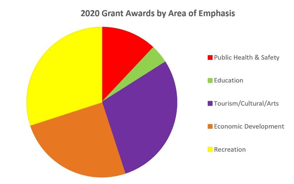 grant awards pie chart 2020-1000x627